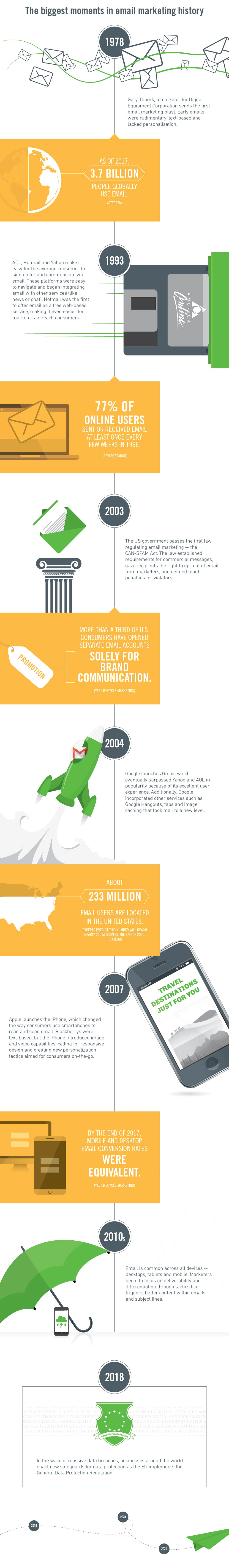 40th email infographic - 40th Anniversary of Email Marketing